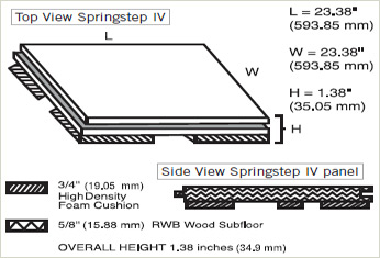 Springstep IV Diagram